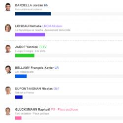 EUROPEENNES   Les résultats et enseignements du vote dans le Haut-Rhin