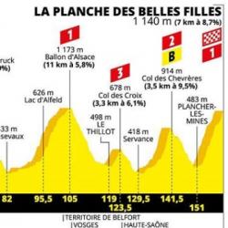 LE TOUR   Le profil de la 6e étape ce jeudi entre Mulhouse et la Planche des Belles Filles